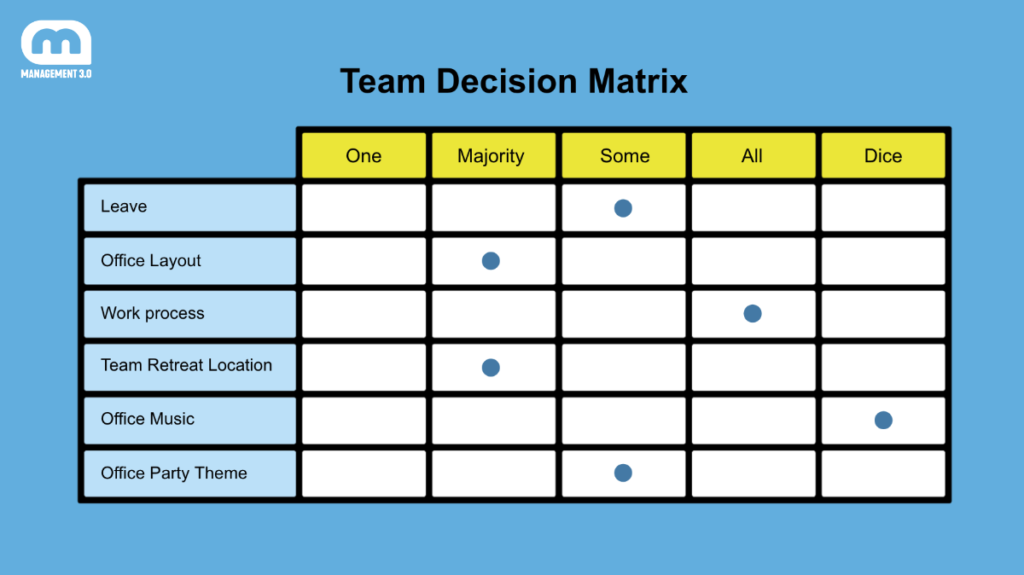 Team Decision Matrix